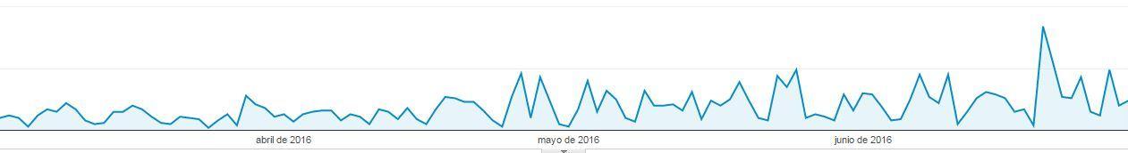 Estadísticas de Google Analytics, posicionamiento SEO del Centro Médico Virgen del Valle